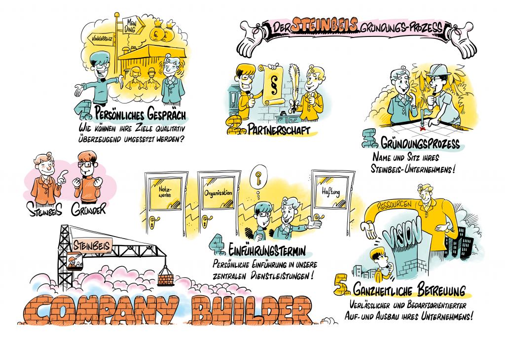 Handgezeichnete Infografiken von Klaus Gehrmann